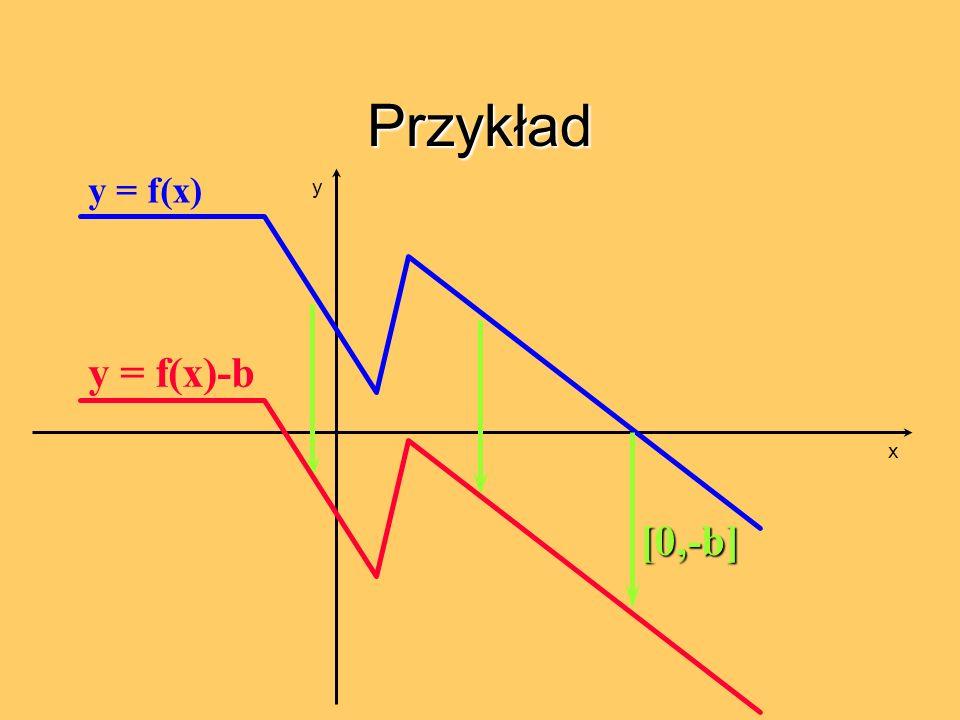 Przykład y = f(x) y y = f(x)-b x [0,-b]